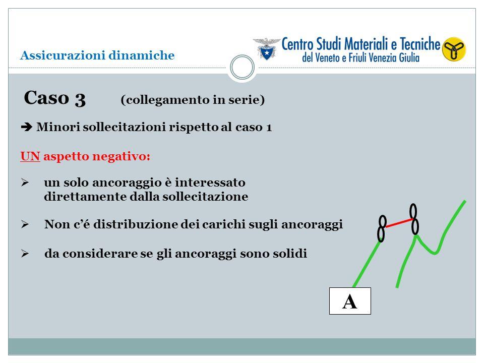 Caso 3 (collegamento in serie) A Minori sollecitazioni rispetto al caso 1 UN aspetto negativo: un solo ancoraggio è interessato direttamente dalla sol