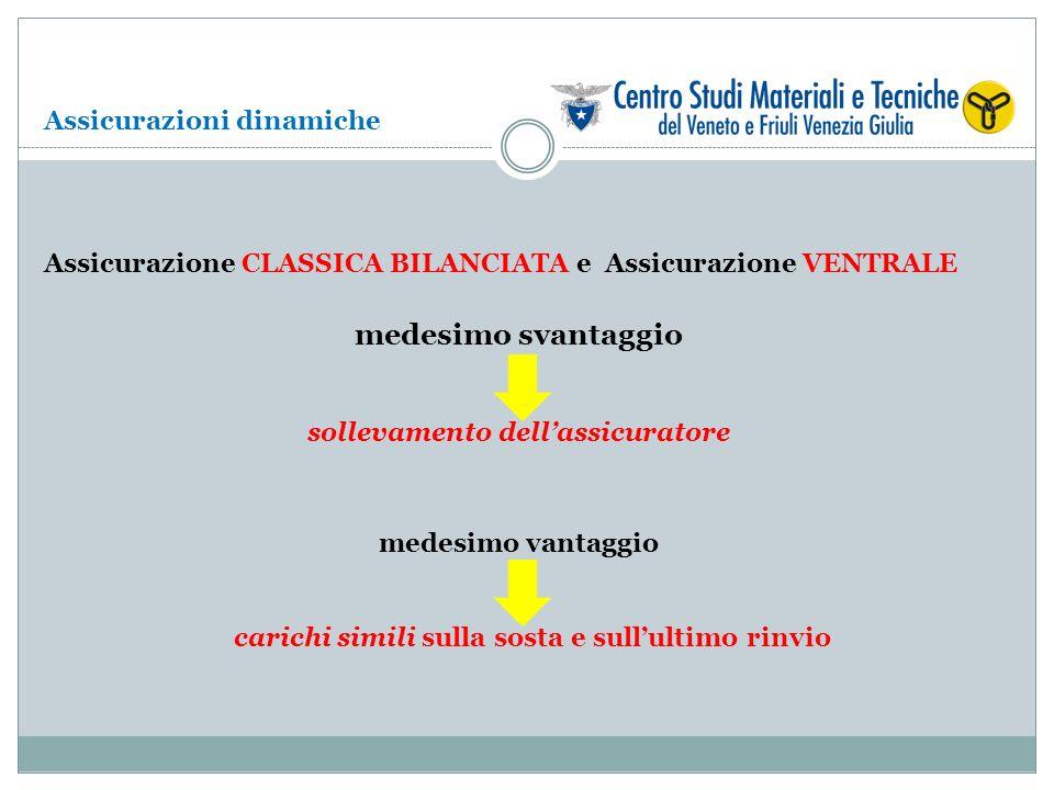 Assicurazione CLASSICA BILANCIATA e Assicurazione VENTRALE medesimo svantaggio sollevamento dellassicuratore medesimo vantaggio carichi simili sulla s