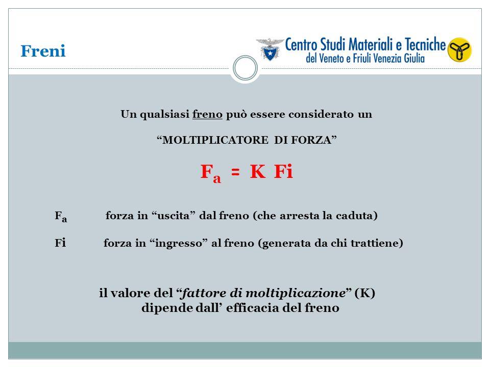 Freni Un qualsiasi freno può essere considerato un MOLTIPLICATORE DI FORZA F a = K Fi F a forza in uscita dal freno (che arresta la caduta) F i forza