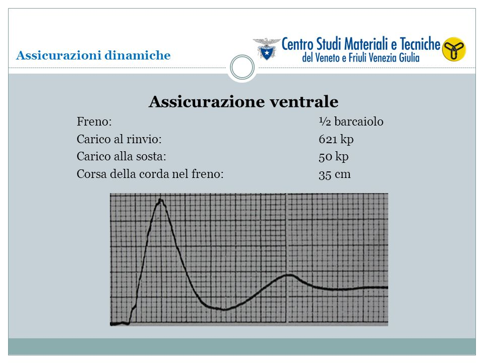 Assicurazione ventrale Freno: ½ barcaiolo Carico al rinvio: 621 kp Carico alla sosta:50 kp Corsa della corda nel freno: 35 cm Assicurazioni dinamiche