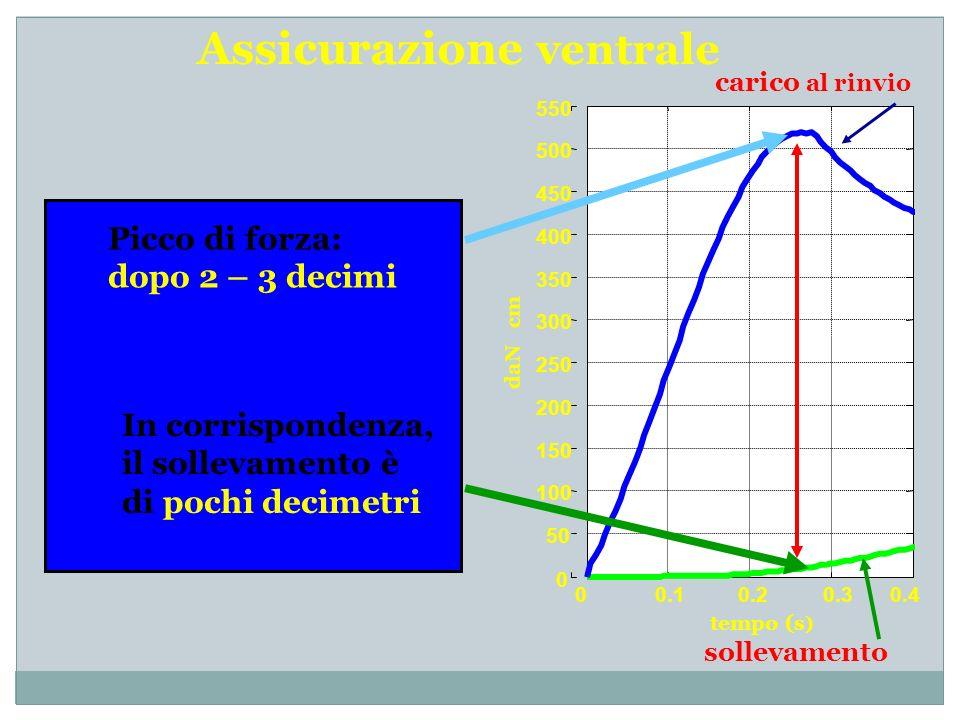 Assicurazione ventrale 00.10.20.30.4 0 50 100 150 200 250 300 350 400 450 500 550 tempo (s ) daN cm sollevamento carico al rinvio Picco di forza: dopo