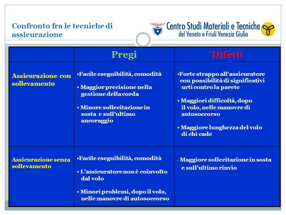 1 CORSO TECNICI 2009 PregiDifetti Assicurazione con sollevamento Facile eseguibilità, comodità Maggior precisione nella gestione della corda Minore so