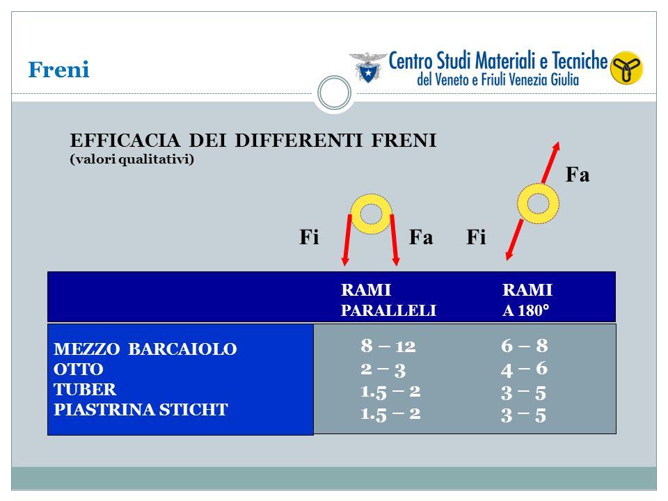 Freni EFFICACIA DEI DIFFERENTI FRENI (valori qualitativi) RAMI PARALLELI RAMI A 180° MEZZO BARCAIOLO OTTO TUBER PIASTRINA STICHT 8 – 12 2 – 3 1.5 – 2