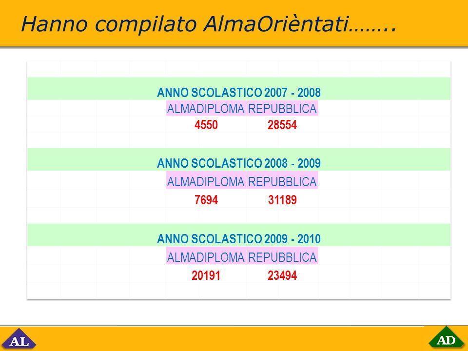 Hanno compilato AlmaOrièntati……..
