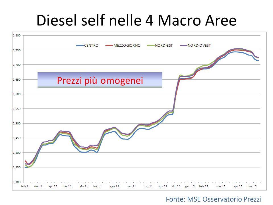 Diesel self nelle 4 Macro Aree Fonte: MSE Osservatorio Prezzi Prezzi più omogenei