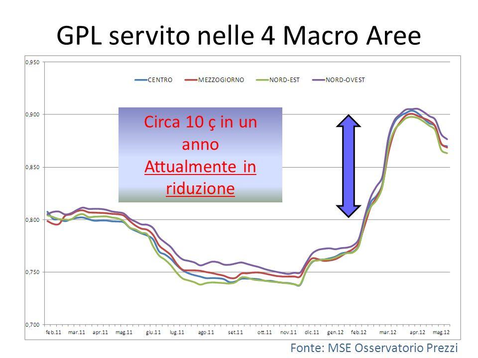 GPL servito nelle 4 Macro Aree Fonte: MSE Osservatorio Prezzi Circa 10 ç in un anno Attualmente in riduzione
