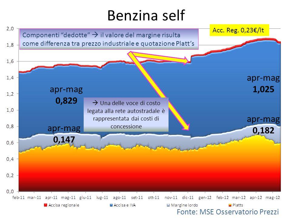 Benzina self Fonte: MSE Osservatorio Prezzi Componenti dedotte il valore del margine risulta come differenza tra prezzo industriale e quotazione Platts Acc.