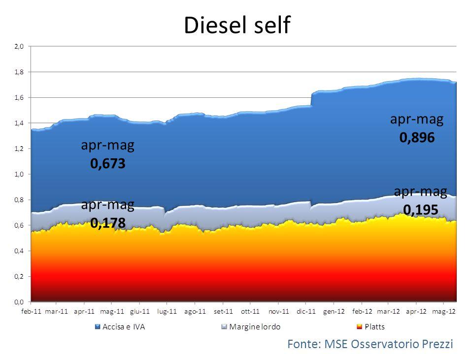 Diesel self Fonte: MSE Osservatorio Prezzi apr-mag 0,178 apr-mag 0,195 apr-mag 0,896 apr-mag 0,673