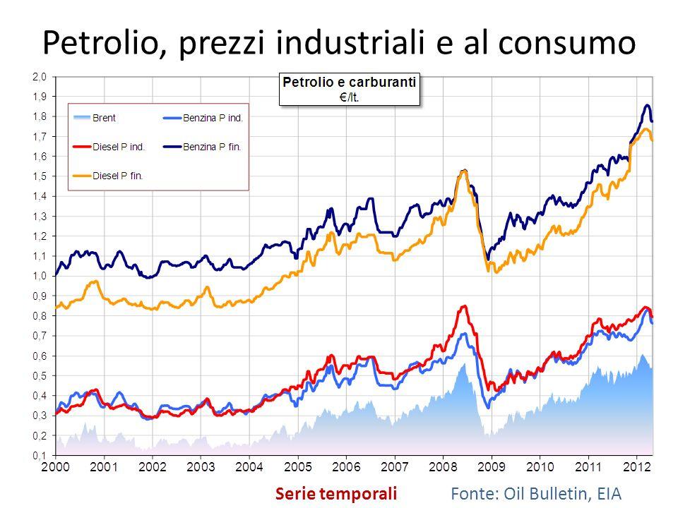 Petrolio, prezzi industriali e al consumo Serie temporaliFonte: Oil Bulletin, EIA