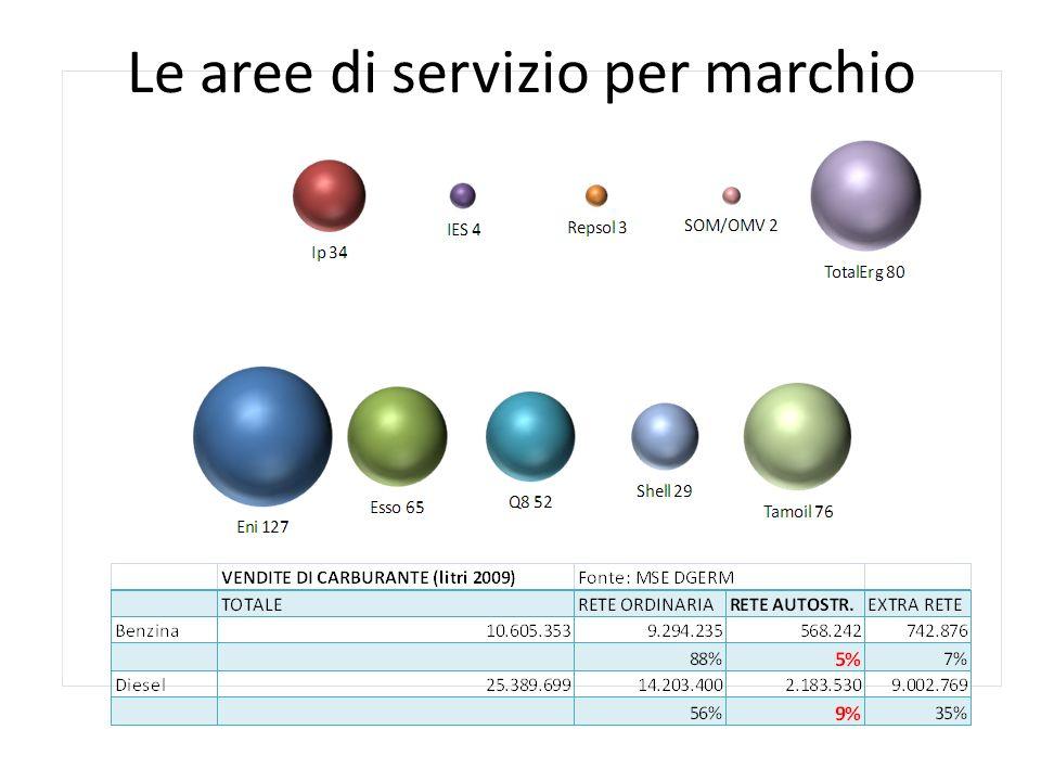 Le aree di servizio per marchio