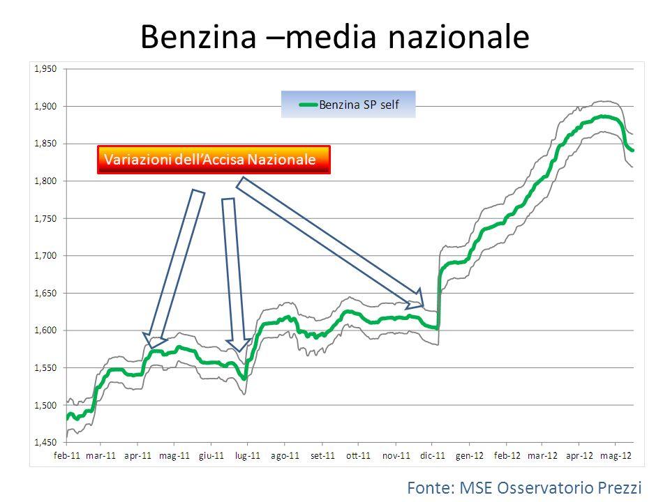 Benzina –media nazionale Variazioni dellAccisa Nazionale Fonte: MSE Osservatorio Prezzi