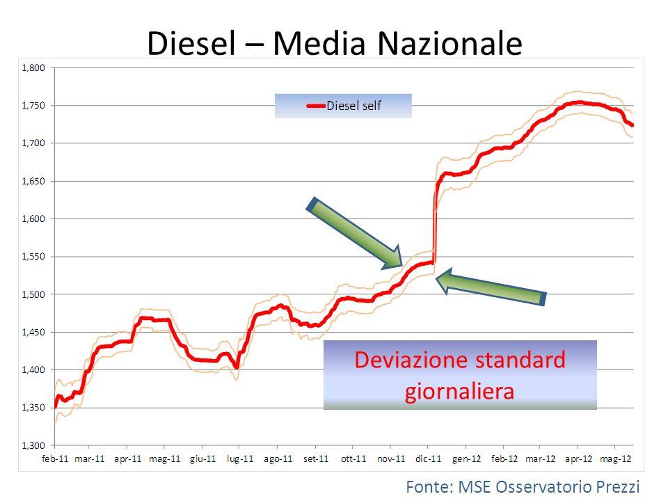 Diesel – Media Nazionale Fonte: MSE Osservatorio Prezzi Deviazione standard giornaliera