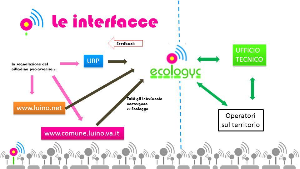 Le interfacce www.luino.net www.comune.luino.va.it URP UFFICIO TECNICO UFFICIO TECNICO La segnalazione del cittadino può avvenire… Tutti gli interfaccia convergono su Ecologyc Operatori sul territorio Feedback