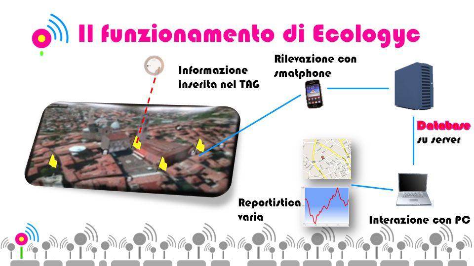 Il funzionamento di Ecologyc Informazione inserita nel TAG Rilevazione con smatphone Reportistica varia Interazione con PC