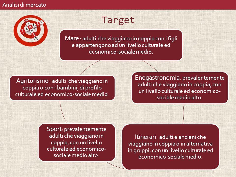 Target Mare : adulti che viaggiano in coppia con i figli e appartengono ad un livello culturale ed economico-sociale medio.