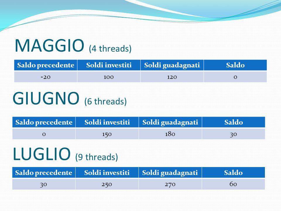 MAGGIO (4 threads) Saldo precedenteSoldi investitiSoldi guadagnatiSaldo -201001200 GIUGNO (6 threads) Saldo precedenteSoldi investitiSoldi guadagnatiSaldo 015018030 LUGLIO (9 threads) Saldo precedenteSoldi investitiSoldi guadagnatiSaldo 3025027060