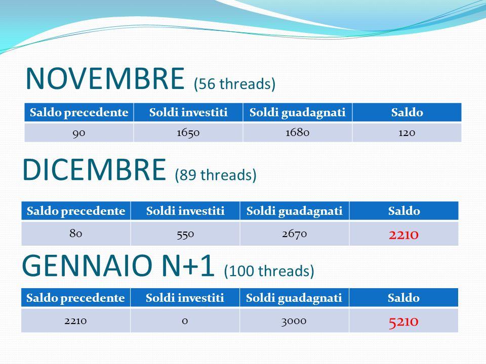 NOVEMBRE (56 threads) Saldo precedenteSoldi investitiSoldi guadagnatiSaldo 9016501680120 DICEMBRE (89 threads) Saldo precedenteSoldi investitiSoldi gu