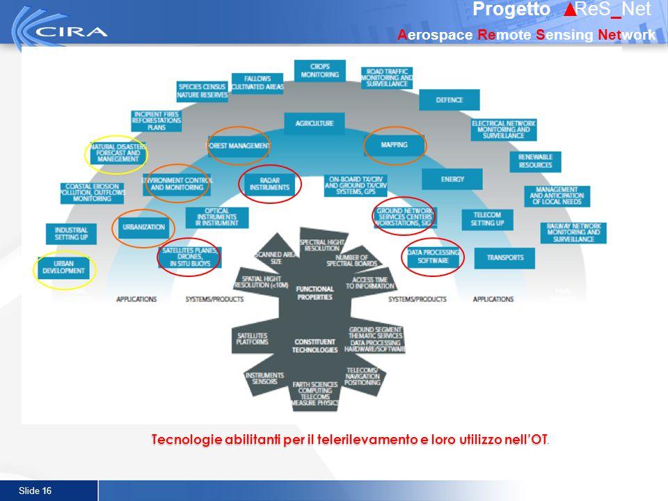 Slide 16 Tecnologie abilitanti per il telerilevamento e loro utilizzo nellOT. Progetto ReS_Net Aerospace Remote Sensing Network