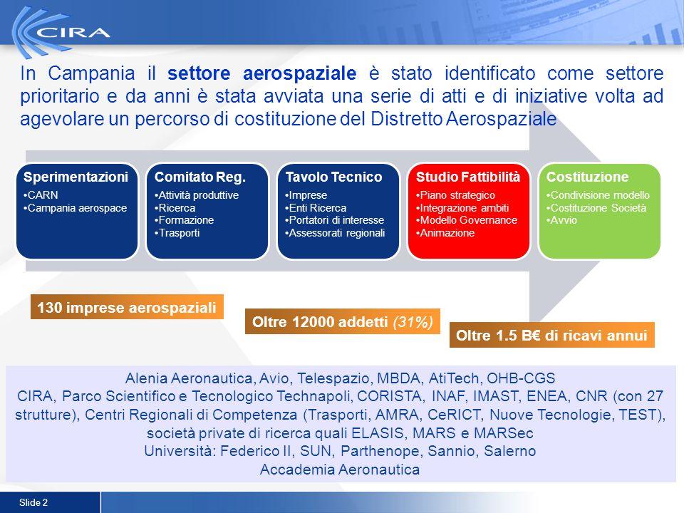 Slide 2 130 imprese aerospaziali Oltre 12000 addetti (31%) Oltre 1.5 B di ricavi annui In Campania il settore aerospaziale è stato identificato come s