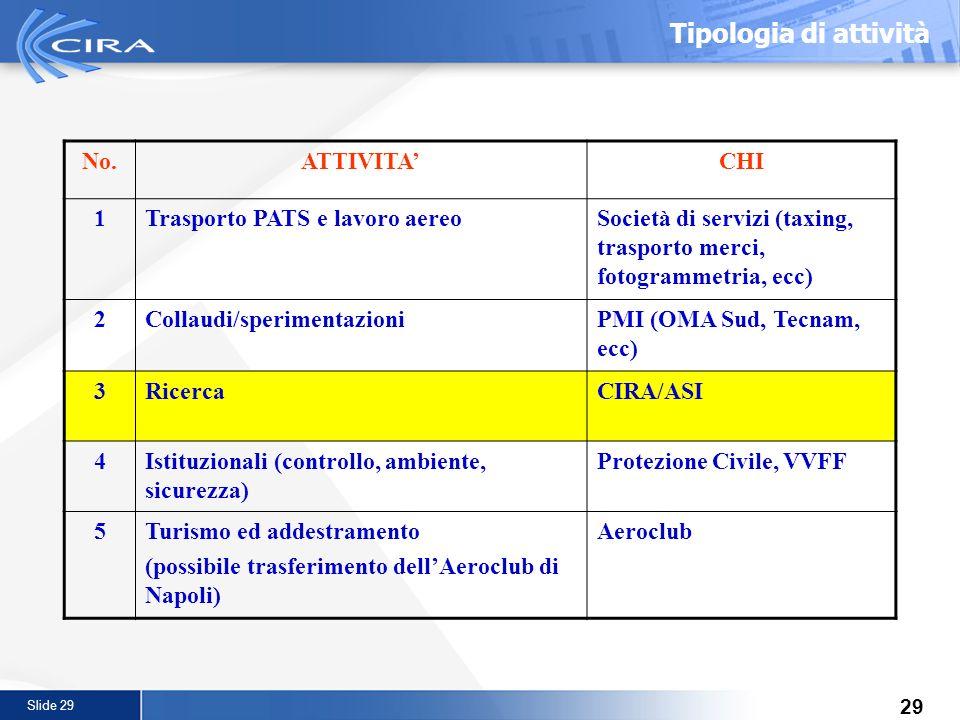 Slide 29 29 Tipologia di attività No.ATTIVITACHI 1Trasporto PATS e lavoro aereoSocietà di servizi (taxing, trasporto merci, fotogrammetria, ecc) 2Coll