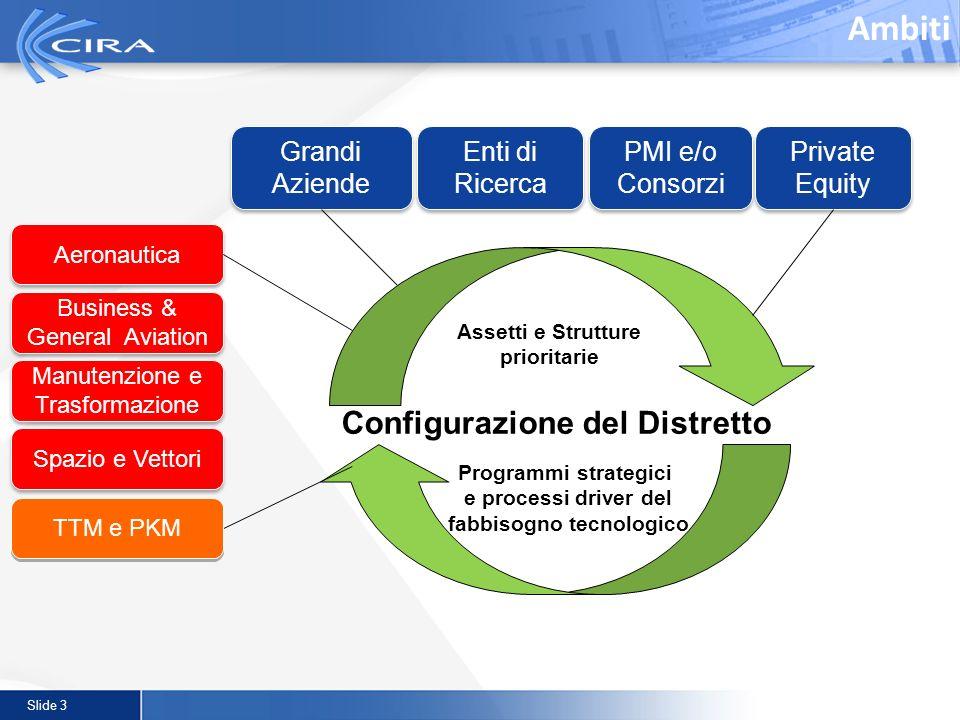 Slide 3 Ambiti Grandi Aziende Enti di Ricerca PMI e/o Consorzi Private Equity Aeronautica Manutenzione e Trasformazione Business & General Aviation Sp
