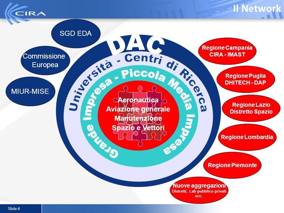 Slide 4 Aeronautica Aviazione generale Manutenzione Spazio e Vettori Il Network MIUR-MISE Commissione Europea SGD EDA Regione Campania CIRA - IMAST Re