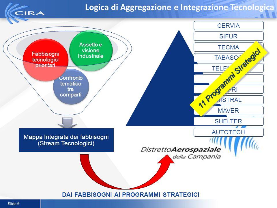 Slide 5 Logica di Aggregazione e Integrazione Tecnologica DAI FABBISOGNI AI PROGRAMMI STRATEGICI CERVIA SIFUR TECMA TABASCO TELEMACO IMM CAPRI MISTRAL