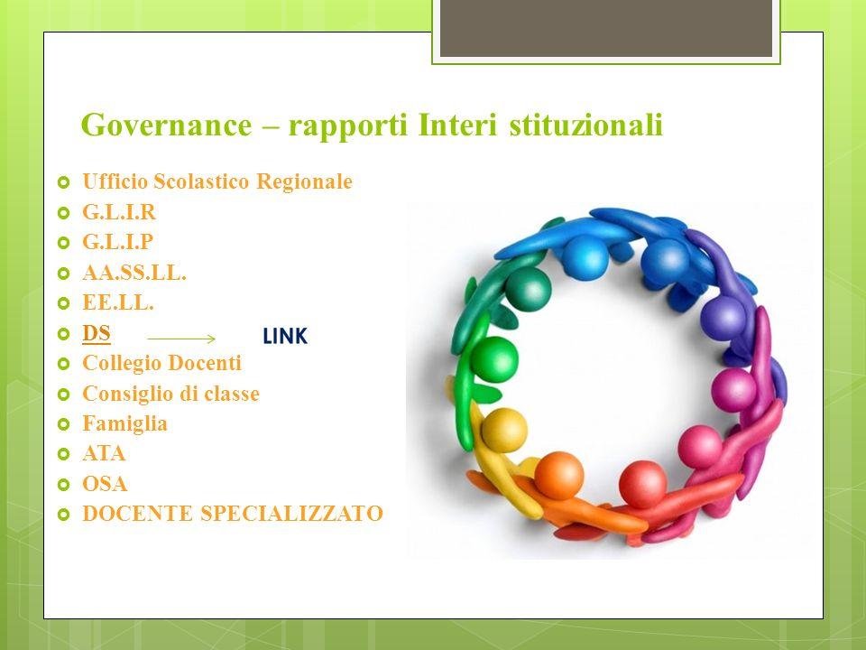 Governance – rapporti Interi stituzionali Ufficio Scolastico Regionale G.L.I.R G.L.I.P AA.SS.LL.
