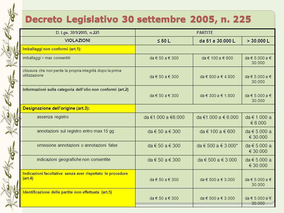 Decreto Legislativo 30 settembre 2005, n.225 D. Lgs.