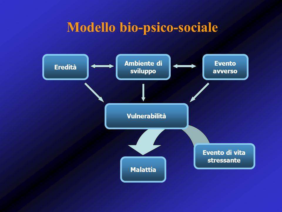 Modello bio-psico-sociale Eredità Ambiente di sviluppo Evento avverso Malattia Evento di vita stressante Vulnerabilità