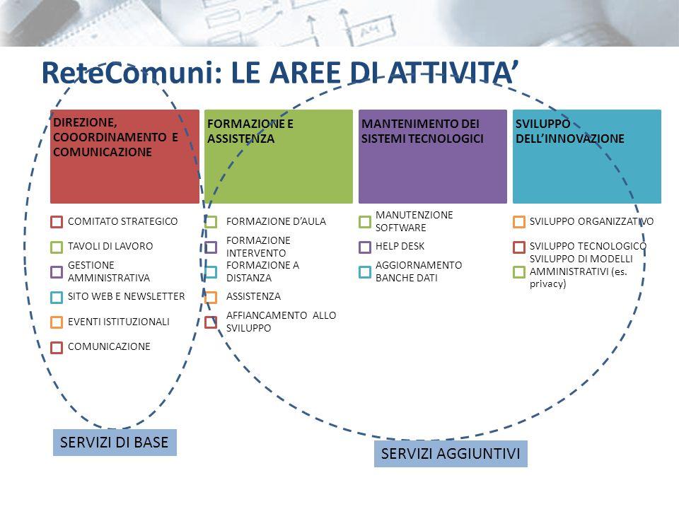 TAVOLI ENTRATE CATASTO TECNOLOGIE LEGALITA ReteComuni: GOVERNANCE CAPOFILA Milano COORDINATORE ANCI Lombardia CABINA REGIA PILOTA PARTECIPANTE PROGETTI COMUNITA ON-LINE PARTNER