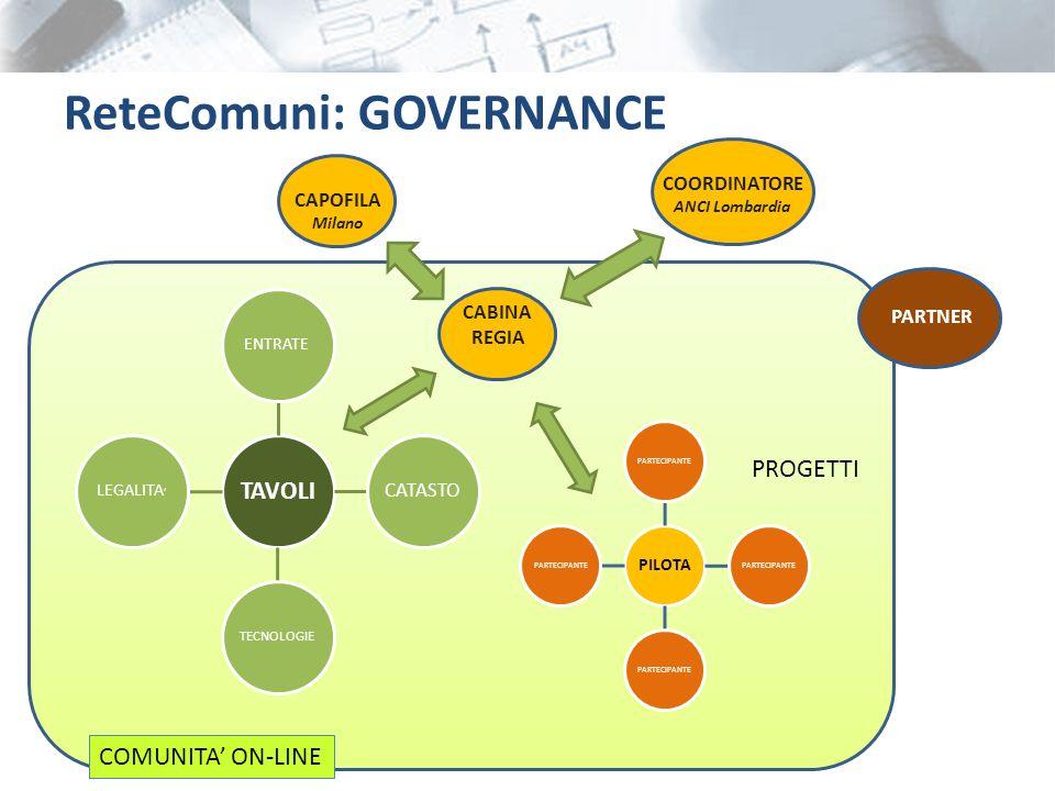ReteComuni: CHI PUO PARTECIPARE La nuova iniziativa è proposta a qualsiasi amministrazione che condivide quanto contenuto nellAccordo.