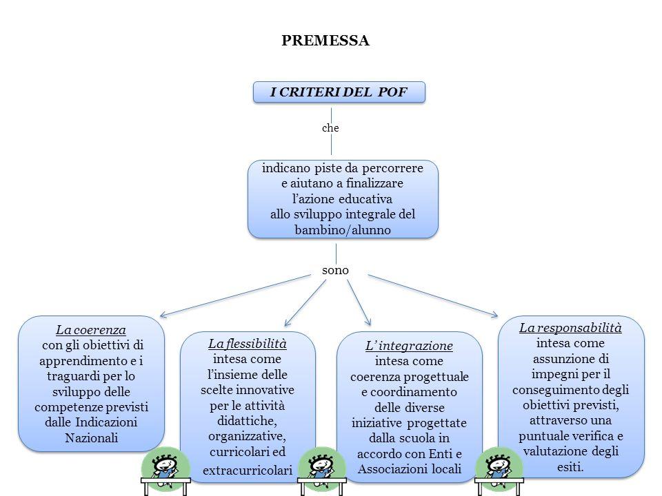PREMESSA I CRITERI DEL POF La coerenza con gli obiettivi di apprendimento e i traguardi per lo sviluppo delle competenze previsti dalle Indicazioni Na