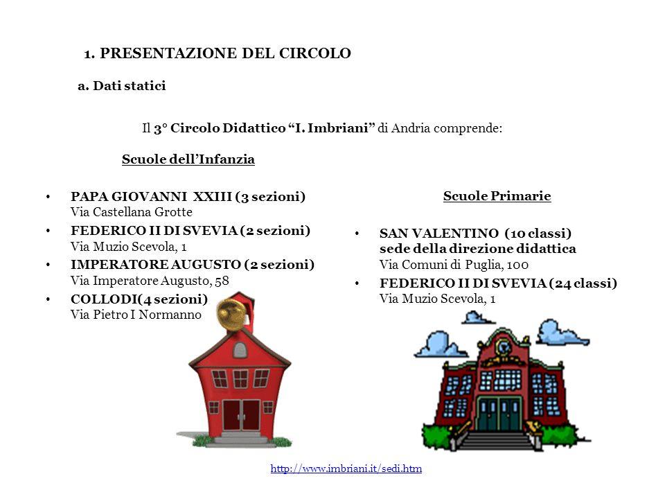 1. PRESENTAZIONE DEL CIRCOLO Scuole dellInfanzia PAPA GIOVANNI XXIII (3 sezioni) Via Castellana Grotte FEDERICO II DI SVEVIA (2 sezioni) Via Muzio Sce