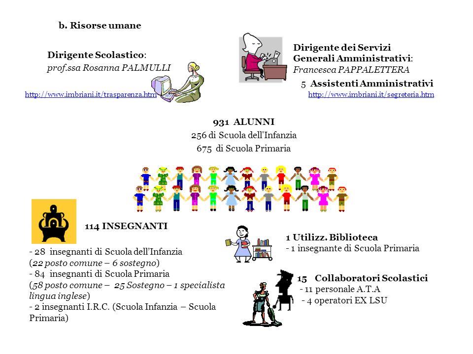 b. Risorse umane Dirigente Scolastico: prof.ssa Rosanna PALMULLI 931 ALUNNI 256 di Scuola dell'Infanzia 675 di Scuola Primaria Dirigente dei Servizi G