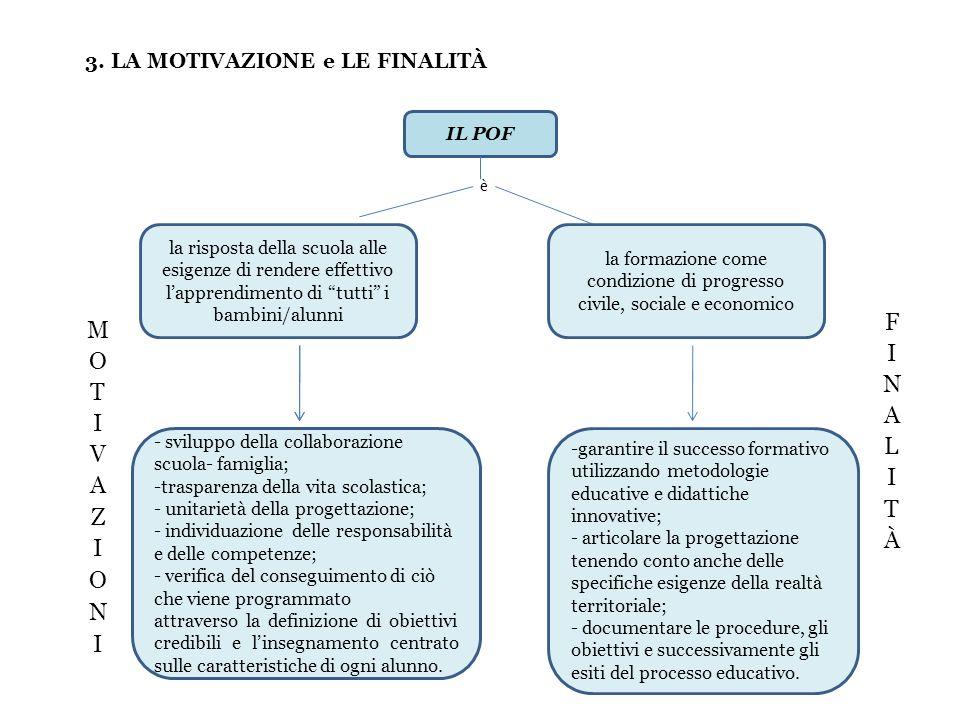3. LA MOTIVAZIONE e LE FINALITÀ IL POF - sviluppo della collaborazione scuola- famiglia; -trasparenza della vita scolastica; - unitarietà della proget