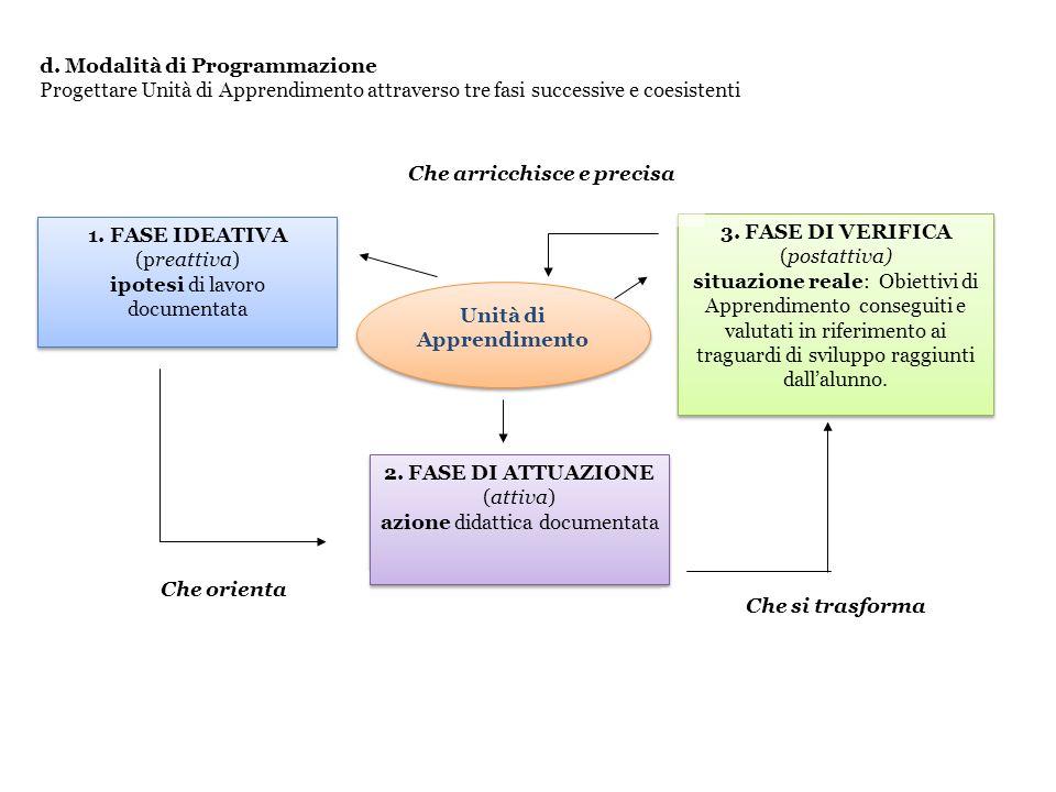 d. Modalità di Programmazione Progettare Unità di Apprendimento attraverso tre fasi successive e coesistenti Unità di Apprendimento 1. FASE IDEATIVA (