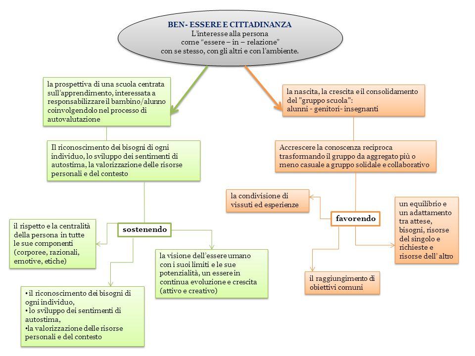 Le attività didattiche sono organizzate e svolte con modalità diverse per rendere più efficace lintervento formativo.