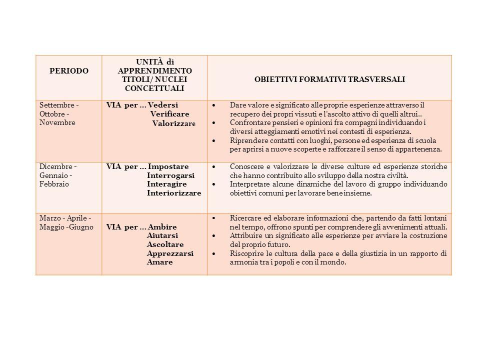 PERIODO UNITÀ di APPRENDIMENTO TITOLI/ NUCLEI CONCETTUALI OBIETTIVI FORMATIVI TRASVERSALI Settembre - Ottobre - Novembre VIA per … Vedersi Verificare