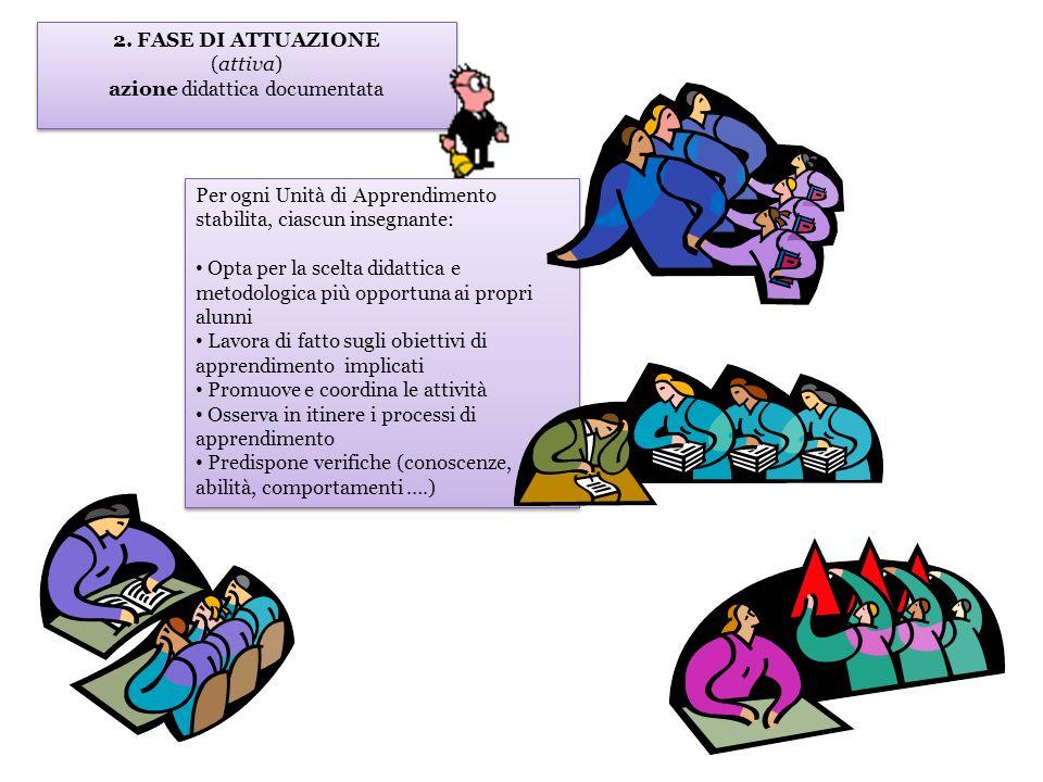 2. FASE DI ATTUAZIONE (attiva) azione didattica documentata 2. FASE DI ATTUAZIONE (attiva) azione didattica documentata Per ogni Unità di Apprendiment