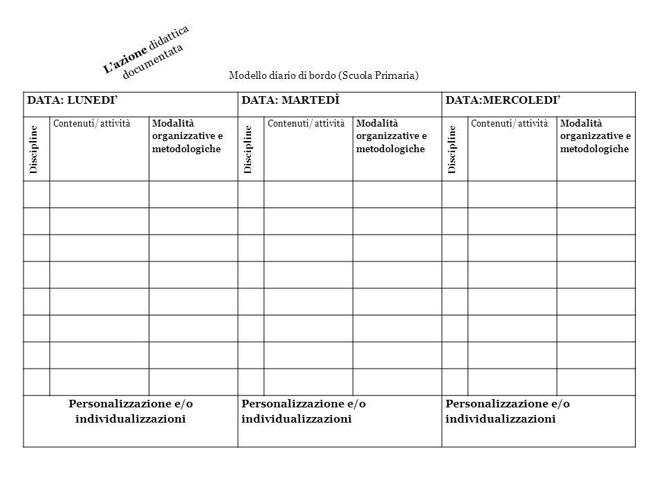 DATA: LUNEDIDATA: MARTEDÌDATA:MERCOLEDI Discipline Contenuti/ attività Modalità organizzative e metodologiche Discipline Contenuti/ attività Modalità