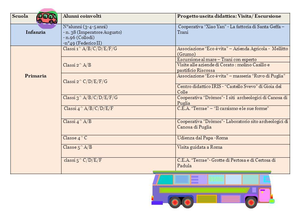 ScuolaAlunni coinvoltiProgetto uscita didattica: Visita/ Escursione Infanzia N°alunni (3-4-5 anni) - n. 38 (Imperatore Augusto) - n.96 (Collodi) -n°49