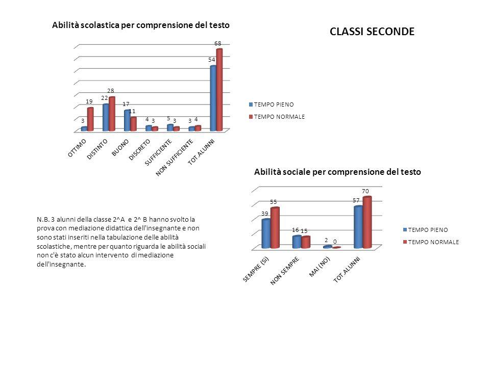 N.B. 3 alunni della classe 2^A e 2^ B hanno svolto la prova con mediazione didattica dell'insegnante e non sono stati inseriti nella tabulazione delle