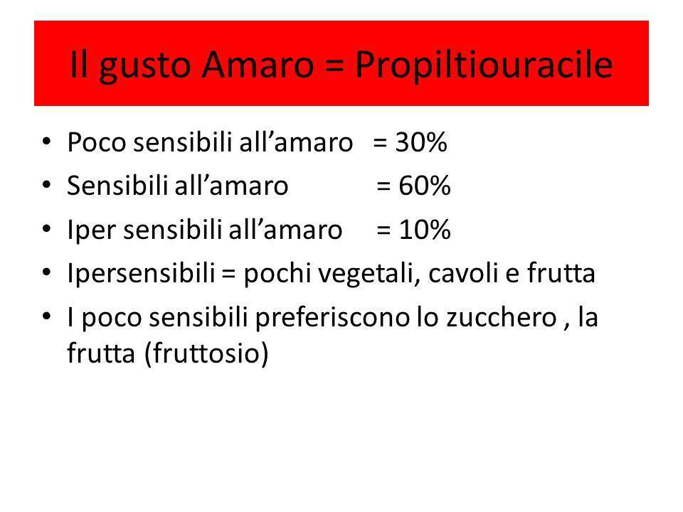 Il gusto Amaro = Propiltiouracile Poco sensibili allamaro = 30% Sensibili allamaro = 60% Iper sensibili allamaro = 10% Ipersensibili = pochi vegetali,