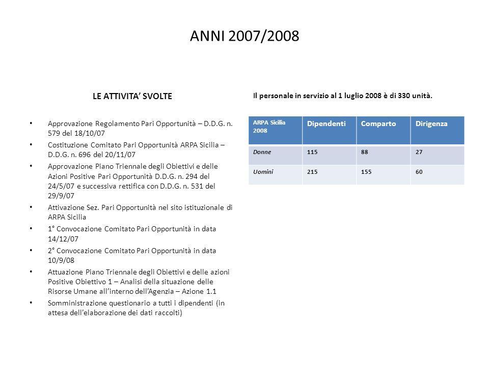 ANNI 2007/2008 LE ATTIVITA SVOLTE Approvazione Regolamento Pari Opportunità – D.D.G.