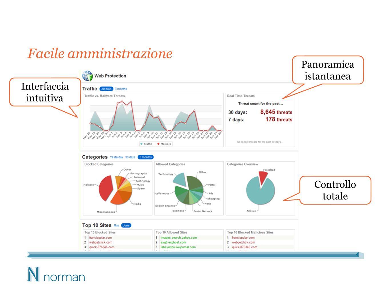 Facile amministrazione Interfaccia intuitiva Panoramica istantanea Controllo totale