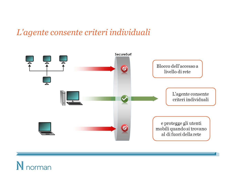 L agente consente criteri individuali SecureSurf L agente consente criteri individuali e protegge gli utenti mobili quando si trovano al di fuori della rete Blocco dell accesso a livello di rete