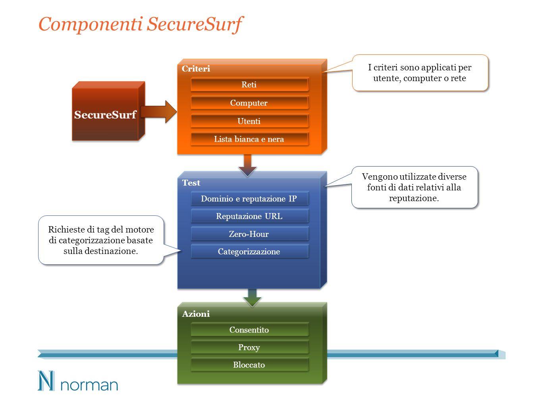 Componenti SecureSurf Reti Criteri Dominio e reputazione IP Test Computer Utenti Reputazione URL Zero-Hour Categorizzazione Consentito Azioni Proxy Bloccato Richieste di tag del motore di categorizzazione basate sulla destinazione.