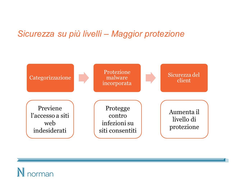 Sicurezza su più livelli – Maggior protezione Categorizzazione Protezione malware incorporata Sicurezza del client Previene l accesso a siti web indesiderati Protegge contro infezioni su siti consentiti Aumenta il livello di protezione