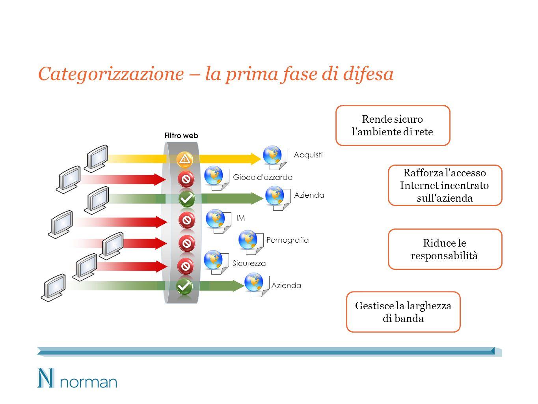 Categorizzazione – la prima fase di difesa Rende sicuro l ambiente di rete Gestisce la larghezza di banda Rafforza l accesso Internet incentrato sull azienda Riduce le responsabilità